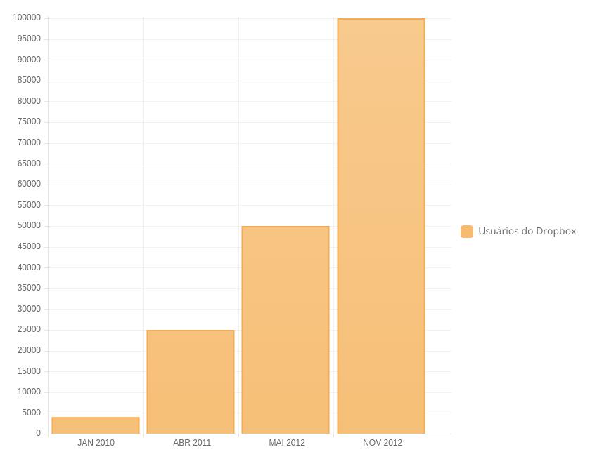 Gráfico demonstrativo de número crescente de usuários do Dropbox entre Janeiro de 2010 e Novembro de 2012