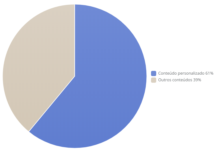 Influência do conteúdo personalizado na decisão de compra