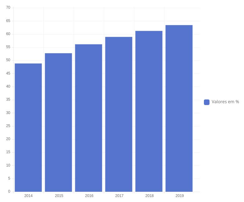 Projeção de crescimento do mobile
