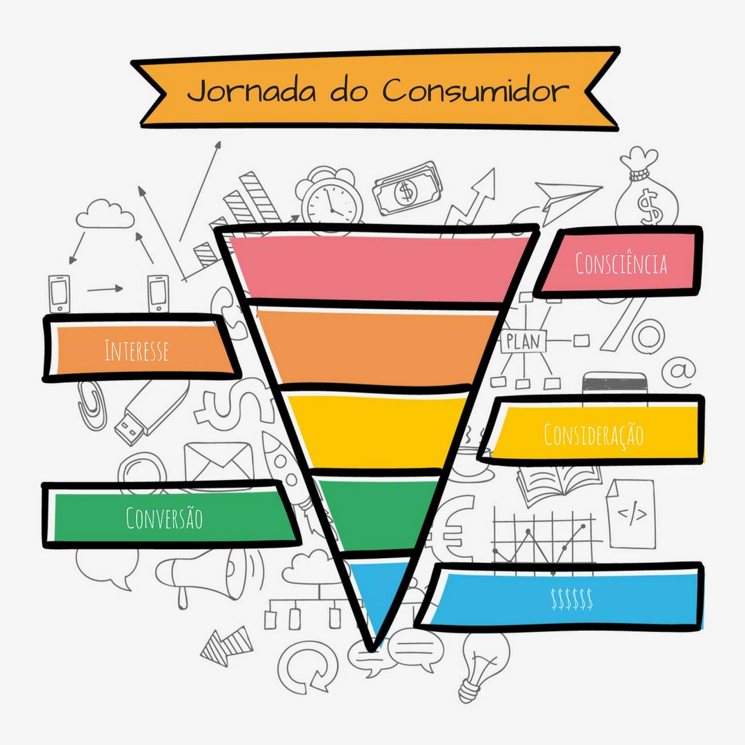 Entenda a jornada do consumidor e aprenda a defini-la para seu negócio