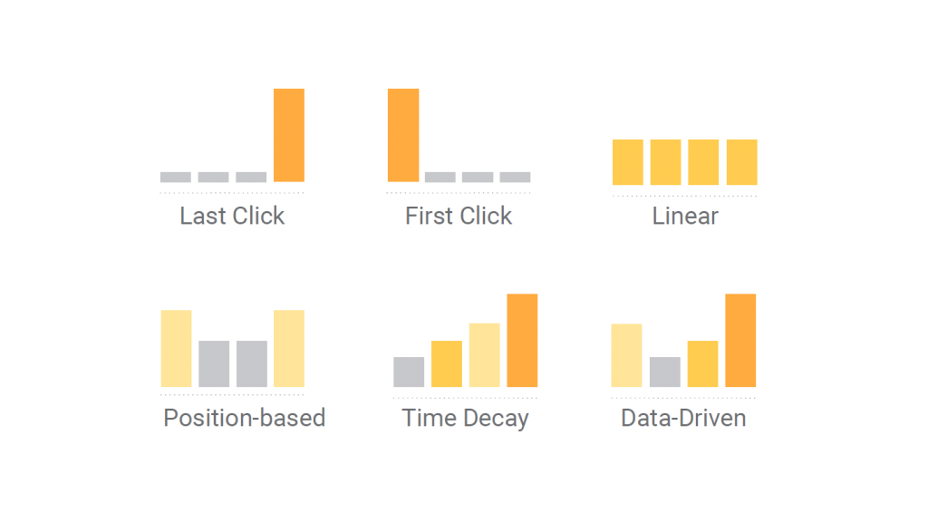 gráfico sobre modelos de atribuição