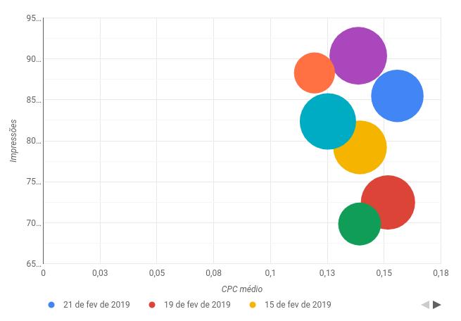 exemplo gráfico de dispersão