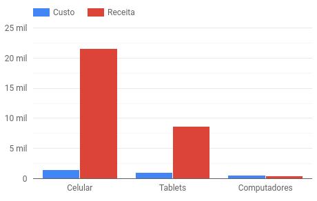 exemplo de gráfico de barras