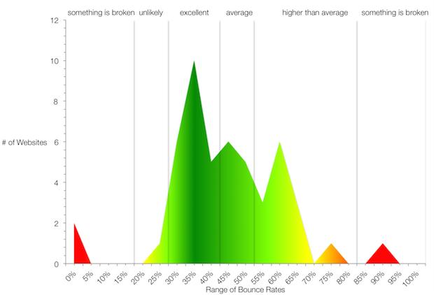 Taxa de rejeição em sites: saiba o que é e como melhorar os seus resultados - bounce rate