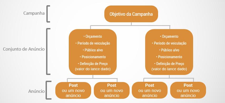 Como obter grandes resultados com o Facebook Ads? Aprenda com o especialista - diagrama