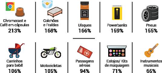 Black Friday 2017 vai faturar 2,2 bilhões: prepare-se para vender mais - categorias mais buscadas