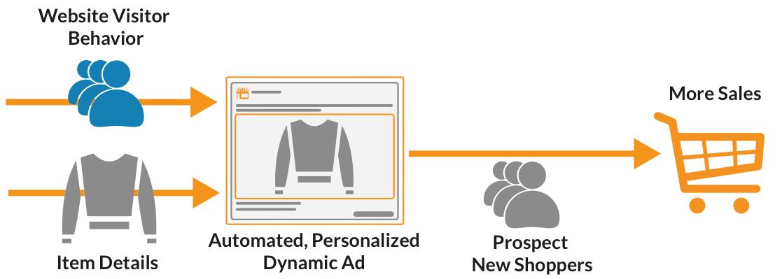 otimizações do AdWords - DSA