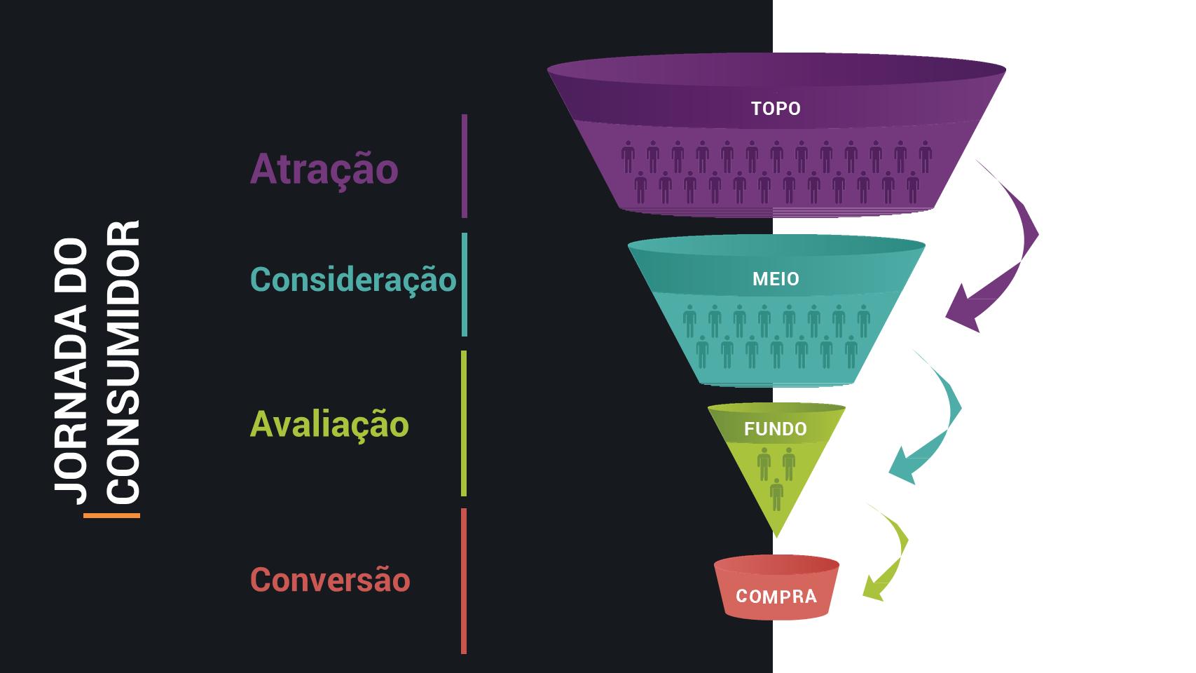 otimizações do AdWords - funil de conversão