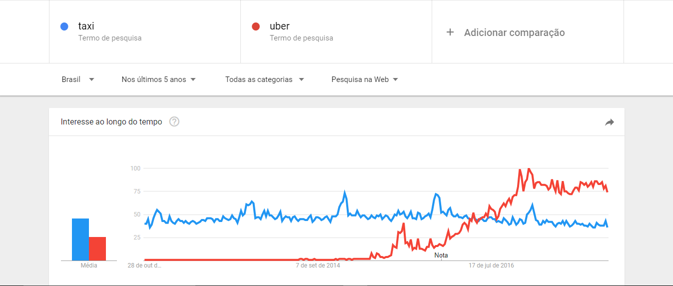 Engenharia com Marketing Digital - Google Trends 1