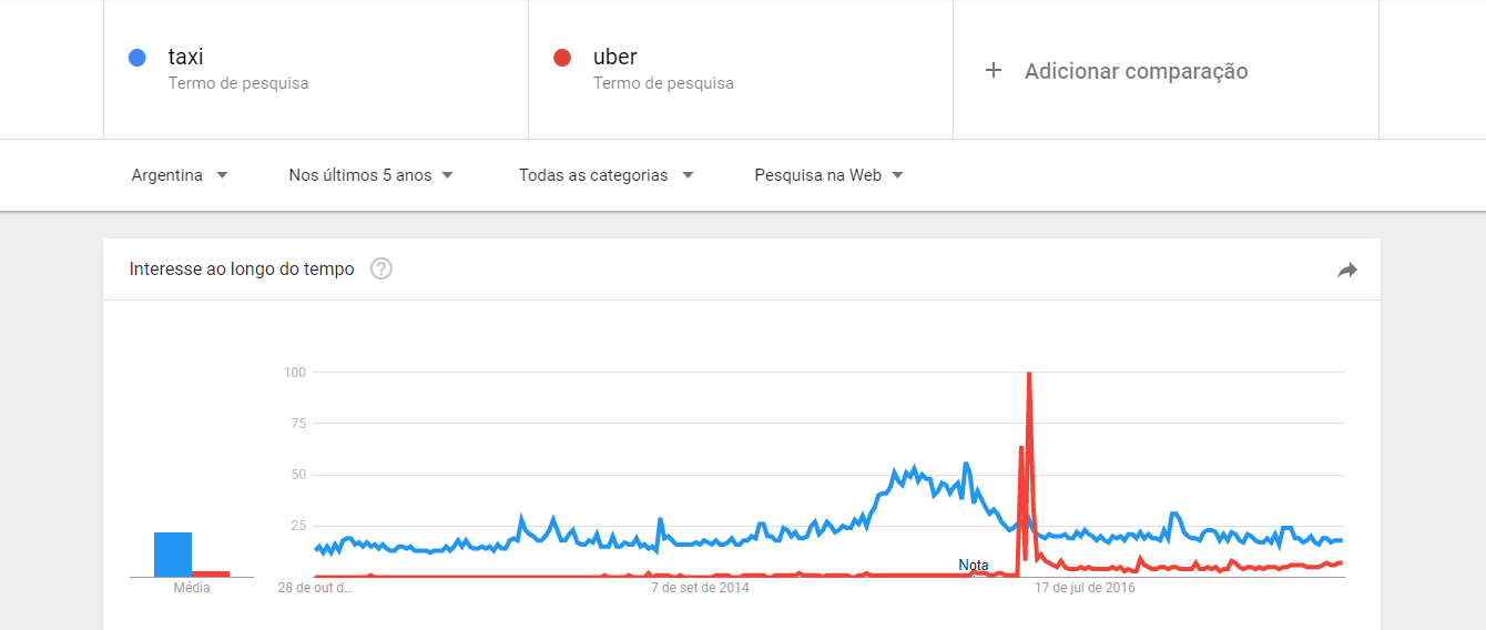 Engenharia com Marketing Digital - Google Trends 2