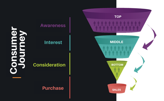 Consumer Journey - Adwords Strategy
